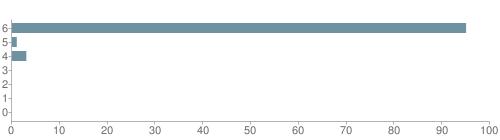 Chart?cht=bhs&chs=500x140&chbh=10&chco=6f92a3&chxt=x,y&chd=t:95,1,3,0,0,0,0&chm=t+95%,333333,0,0,10|t+1%,333333,0,1,10|t+3%,333333,0,2,10|t+0%,333333,0,3,10|t+0%,333333,0,4,10|t+0%,333333,0,5,10|t+0%,333333,0,6,10&chxl=1:|other|indian|hawaiian|asian|hispanic|black|white